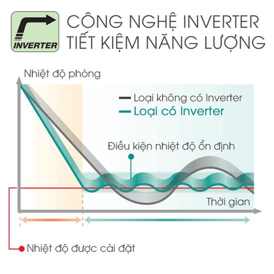 may-lanh-inverter-reetech