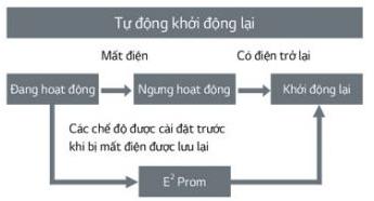 tu-khoi-dong-lai